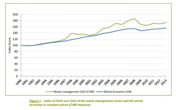 Waste Management Industry Contributes £6.8 Billion to UK Economy